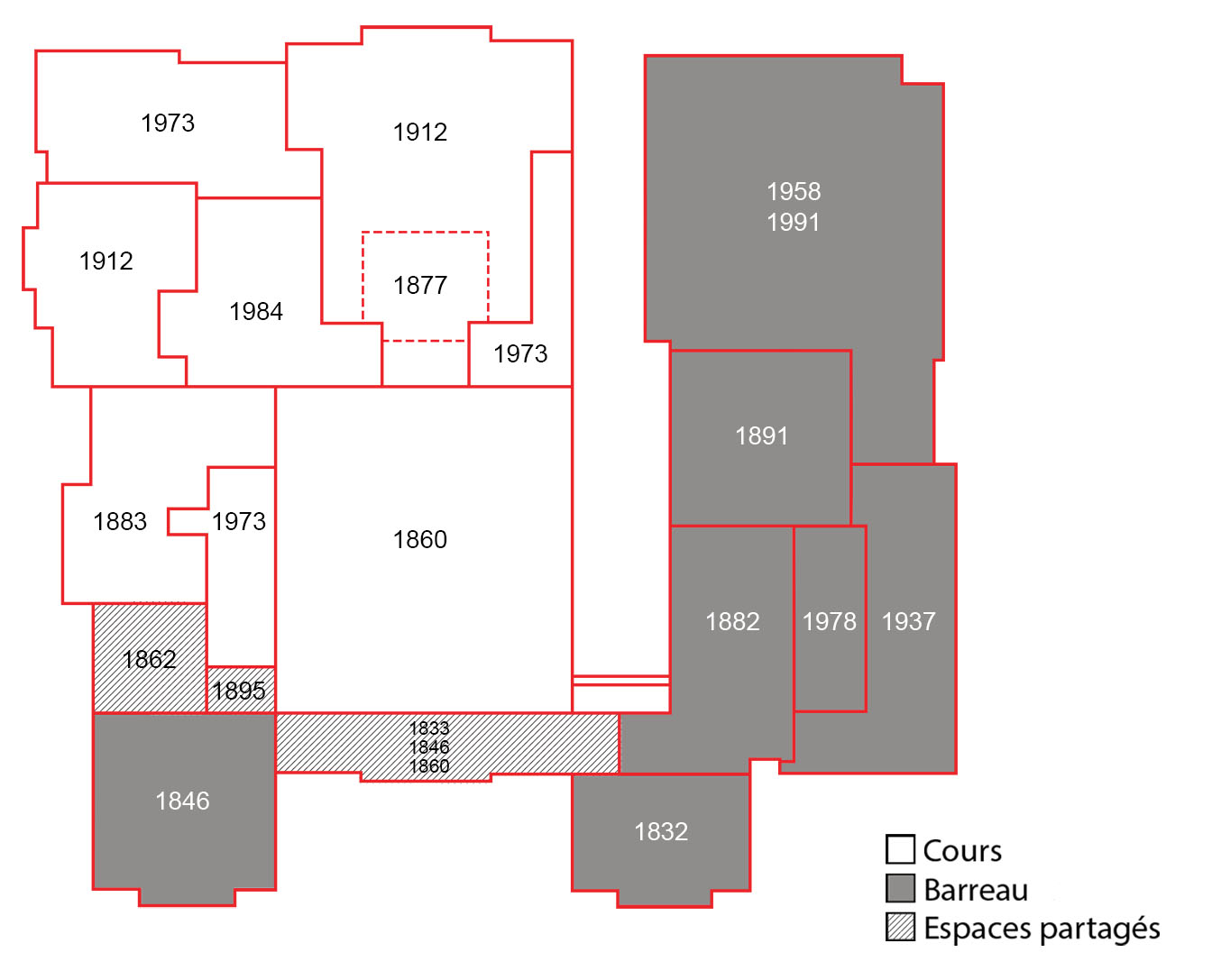Dates de construction d'Osgoode Hall
