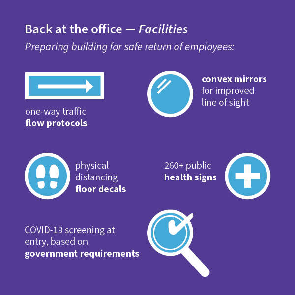 Infographic of Back at the office - Facilities stats for 2020 Annual Report.