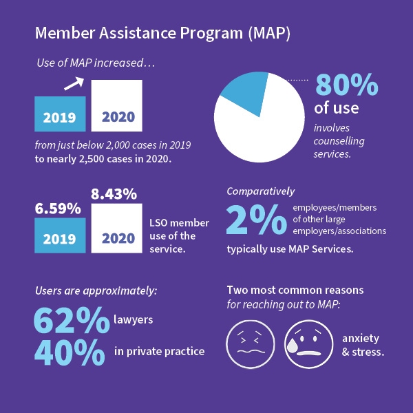 Infographic of MAP stats for 2020 Annual Report. MAP is a confidential service that offers counselling, resources and information to members, law students, paralegal students and licensing candidates.