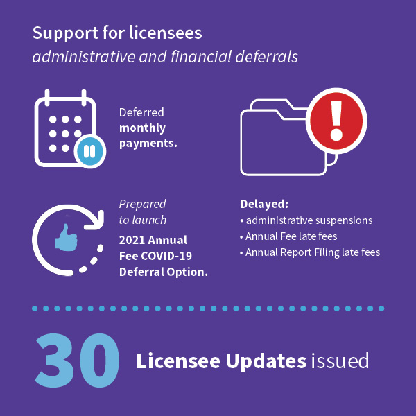 Infographic of Support for Licensees stats for 2020 Annual Report.