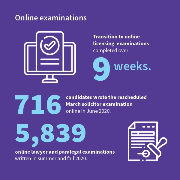 Infographic of Online Examination stats for 2020 Annual Report.