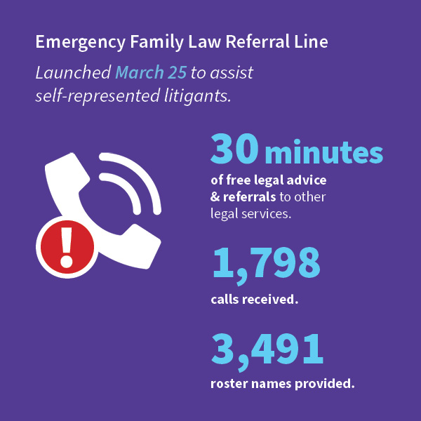 Infographic of Emergency Family Law Referral Line stats for 2020 Annual Report.