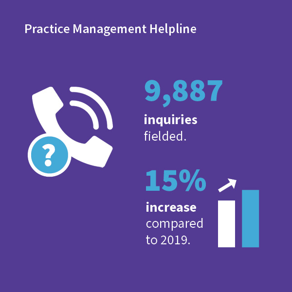 Infographic of Practice Management Helpline stats for 2020 Annual Report.