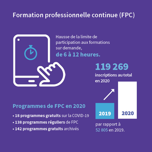 Infographic of Continuing Professional Development (CPD) stats for 2020 Annual Report.