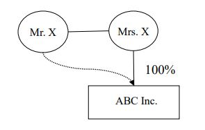 A graphic to accompany example 1 under the section titled Corporations and Shareholders, which demonstrates that Mr. X is related to ABC Inc. through Mrs. X.