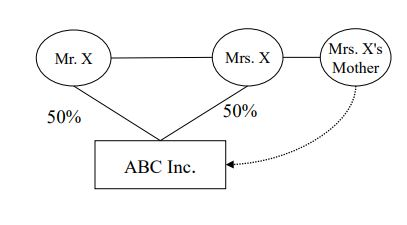 A graphic to accompany example 2 under the section titled Corporations and Shareholders, which demonstrates that Mrs. X's mother is related to ABC Inc. since she is related to a related group (Mr. and Mrs. X) that controls ABC Inc.