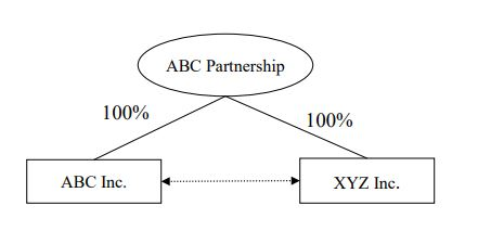 A graphic to accompany example 1 under the section titled Two Corporations, which demonstrates that ABC Inc. and XYZ Inc. are controlled by the same group of persons, ABC Partnership, and therefore, ABC Inc. and XYZ Inc. are related.