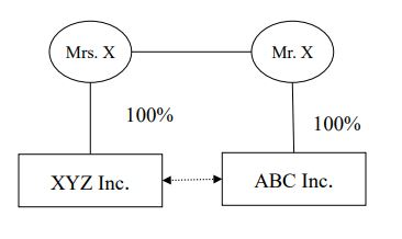 A graphic to accompany example 2 under the section titled Two Corporations which demonstrates that each of XYZ Inc. is controlled by Mrs. X and ABC Inc. is controlled by Mr. X and Mr. X is related to Mrs. X.  Therefore, XYZ Inc. and ABC Inc. are related.