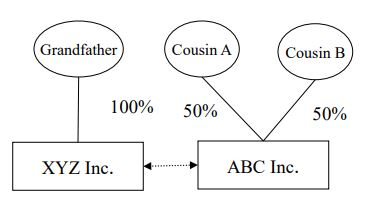 A graphic to accompany example 3 under the section titled Two Corporations, which demonstrates that XYZ Inc. is controlled by  a grandfather who is related to each member of an unrelated group (Cousin A and Cousin B) who control ABC Inc. Therefore, XYZ Inc. and ABC Inc. are related.