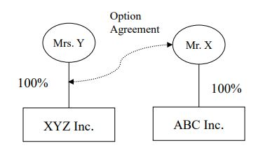 A graphic to accompany example 1 under the section titled Special Rules, which demonstrates that Mrs. Y is unrelated to Mr. X. but Mr. X has an option to purchase Mrs. Y's XYZ Inc. shares. Mr. X and ABC Inc. will be related to XYZ Inc. and Mrs. Y will continue to control and be related to XYZ Inc. until the option is exercised.