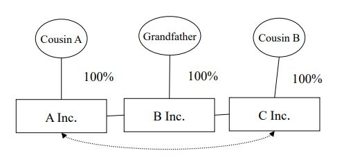 A graphic to accompany example 2 under the section titled Special Rules, which demonstrates that Grandfather is the grandfather of, and is related to, Cousin A and Cousin B. Although Cousin A and Cousin B are unrelated, B Inc. is related to A Inc. and C Inc. Therefore, A Inc. and C Inc. are deemed to be related through B Inc.